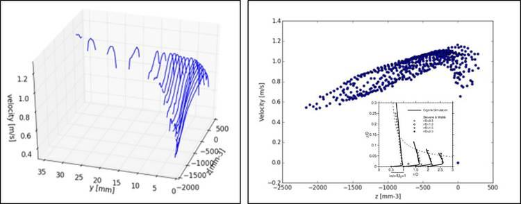 Dreidimensionale Darstellung der Messergebnisse (links) und den Vergleich mit analytisch ermittelten Strömungsprofilen (rechts)